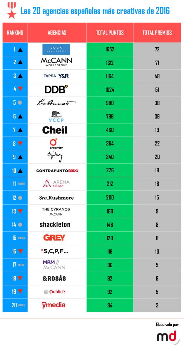 ranking-2016