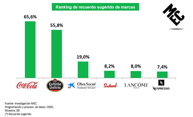 ranking-de-recuerdo-sugerido-de-marcas1
