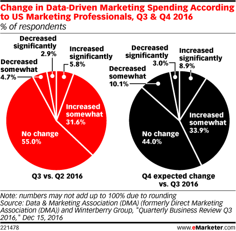 """data-driven marketing"""