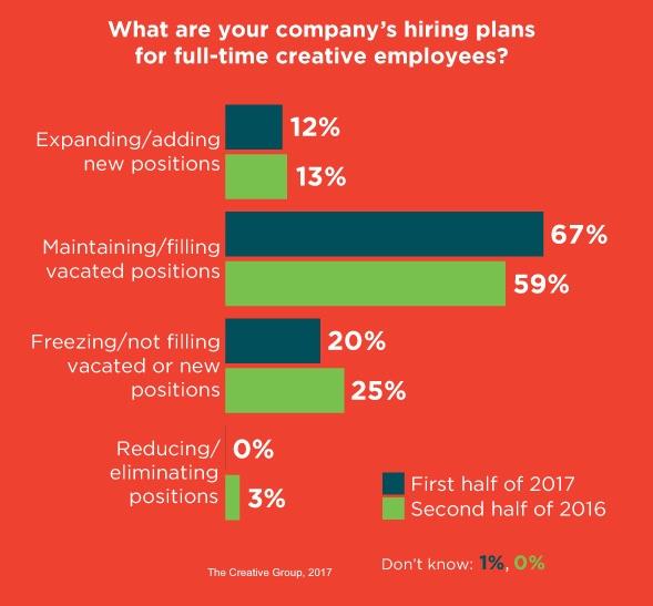 hiringclimate-creativegroup-110117