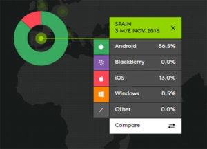 Huawei apea del trono a Samsung en las ventas de smartphones en España