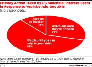 La mayoría de los millennials ve los anuncios de YouTube hasta que se pueden omitir