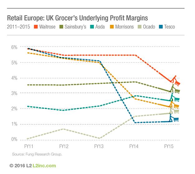 retail-europe-2016-uk-grocers-underlying-profit-margins