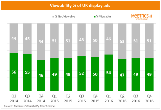 s3-trend_in_viewability_of_uk_ads-default-540