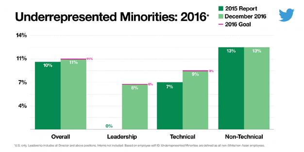 twitter-minorias