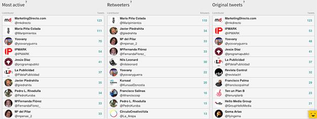 MarketingDirecto.com pió en Twitter más alto y fuerte que nadie en el c de c 2017