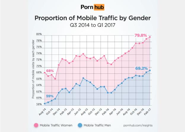 Derribando mitos: las mujeres ven más porno en sus móviles que los hombres