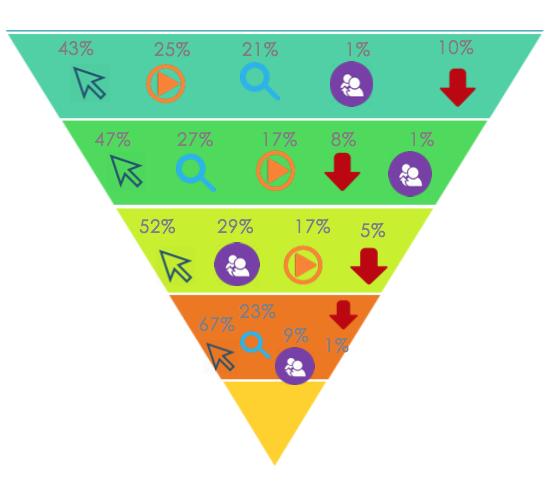 El conocimiento del consumidor, la clave del éxito en el marketing digital