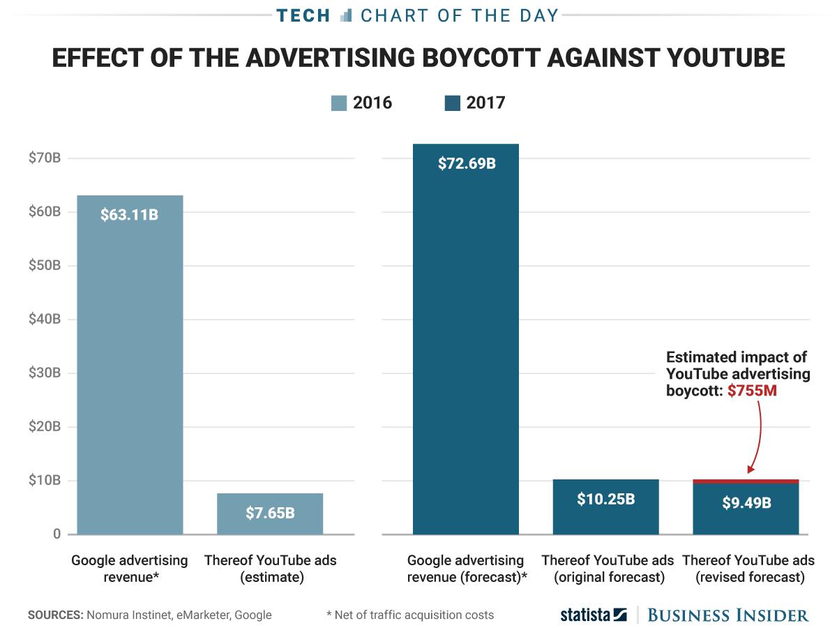 Por qué YouTube (pero no su conciencia) puede estar tranquilo tras la marcha de sus marcas