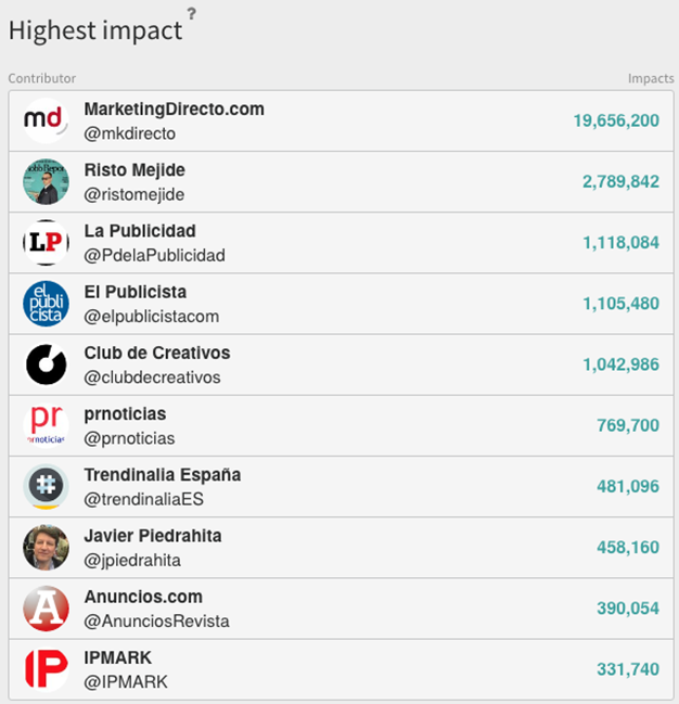 MarketingDirecto.com, a la cabeza del c de c 2017, con más de 19 millones de impactos en Twitter