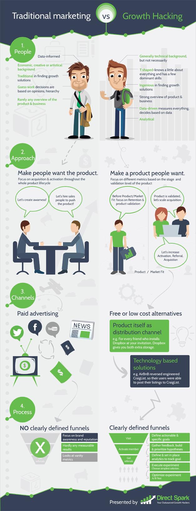 """Buscando (y encontrando) las 4 diferencias entre el marketing tradicional y el """"growth hacking"""""""