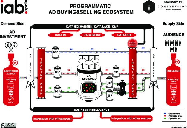 IAB Spain nos presenta el nuevo ecosistema de compra-venta programática