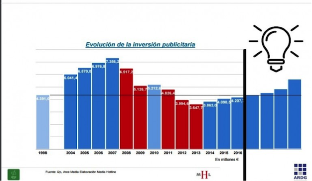 7 claves del éxito comercial en las agencias de medios/comunicación - Andoni Rodríguez de Galarza