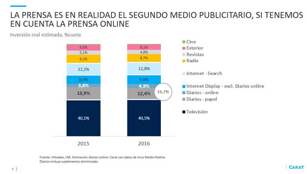 La televisión continúa siendo la reina del mercado publicitario