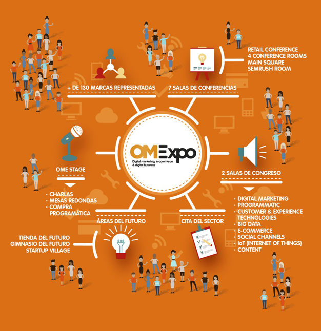 OMExpo by futurizz apuesta por la innovación con cuatro zonas destacadas