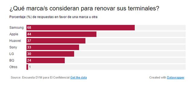 A la hora de elegir marca de móvil, las empresas españolas lo tienen claro