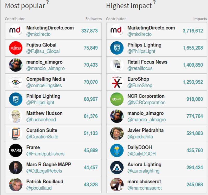 MarketingDirecto.com lidera en Twitter durante el Euroshop con casi 4 millones de impactos