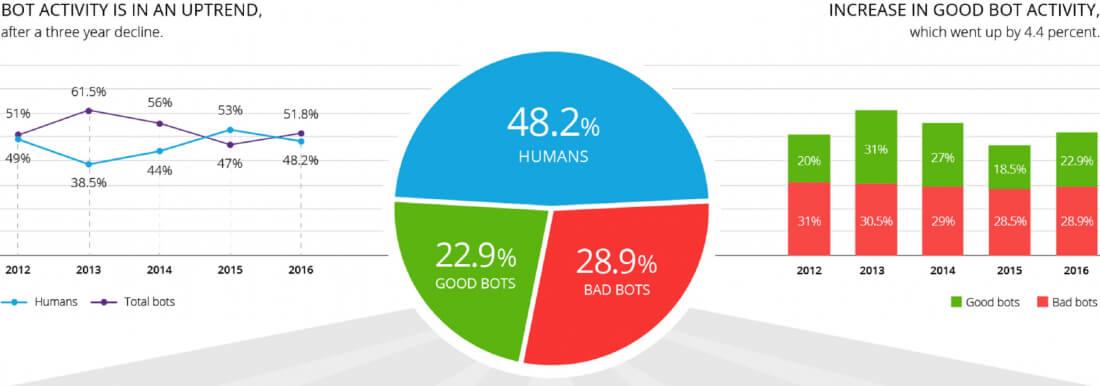 Los bots ya representan más de la mitad de todo el tráfico web