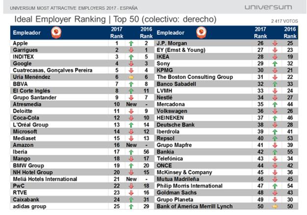 Estas son las empresas en las que quieren trabajar los universitarios españoles