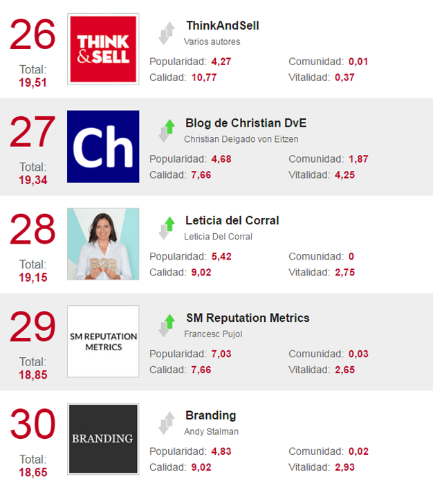 Estos 40 blogs de marketing se convertirán en su guía ante los esquivos consumidores