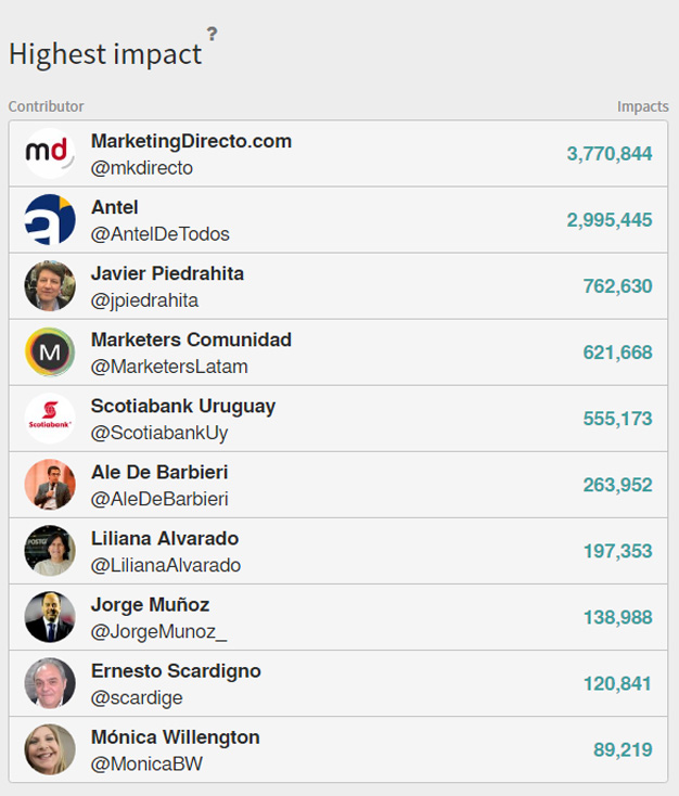 MarketingDirecto.com, líder en el Marketers Inspira con más de 3,7 millones de impactos en Twitter
