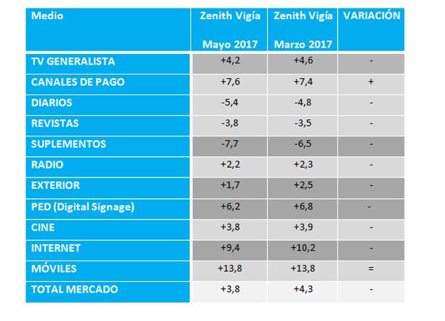 Ligero descenso de las previsiones: la inversión publicitaria en medios podría crecer un 3,8% según Zenith