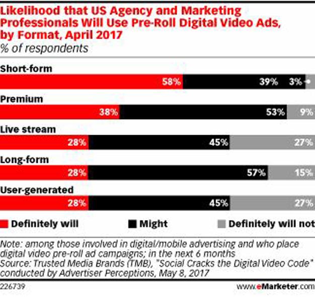 El 58% de los profesionales del sector digital utilizarán el formato corto de vídeo