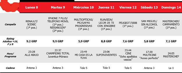 Las seminifales de la Champions otorgan el spot de oro a Antena 3