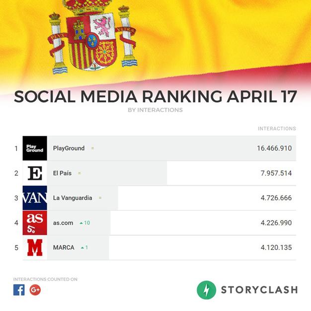 """El ranking de los """"top medios en línea""""en abril"""