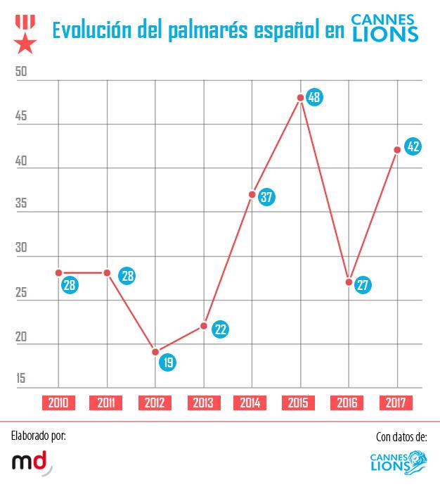 España ruge con fuerza en Cannes Lions y cierra el Festival con 42 leones