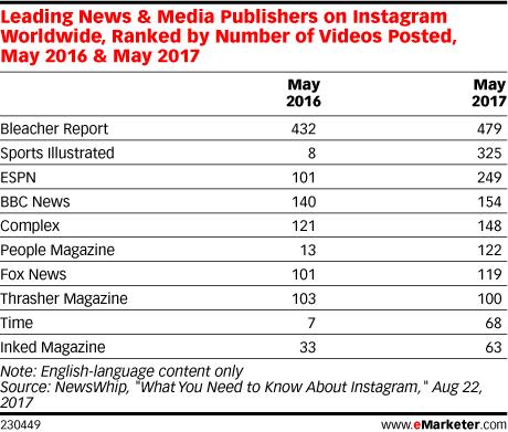 El engagement en los vídeos de Instagram crece a un ritmo del 53% (y supera a las fotos)