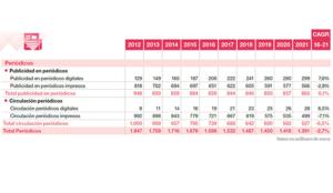 La caída de los periódicos en papel seguirá lastrando los ingresos de la prensa en España