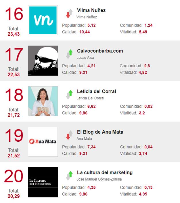 40 blogs de marketing con los que no perder la vista a una sola tendencia