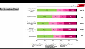 Sólo 1 de cada 10 españoles es totalmente fiel a una marca