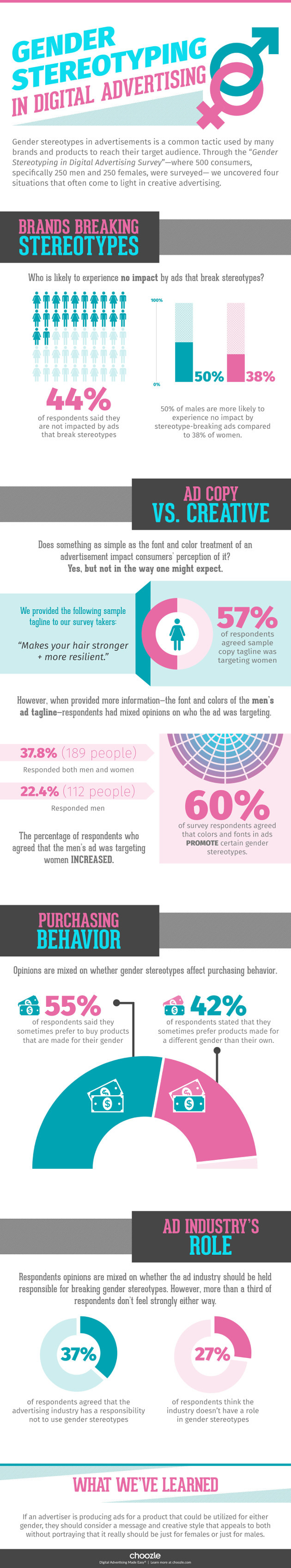 El impacto de los (trasnochados) clichés de género en la publicidad digital