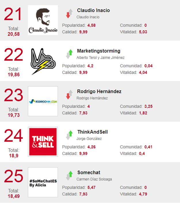 40 blogs de marketing con los que conocer las tendencias que marcarán el 2018