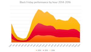 Predicciones para el Black Friday y Ciber Monday por Awin