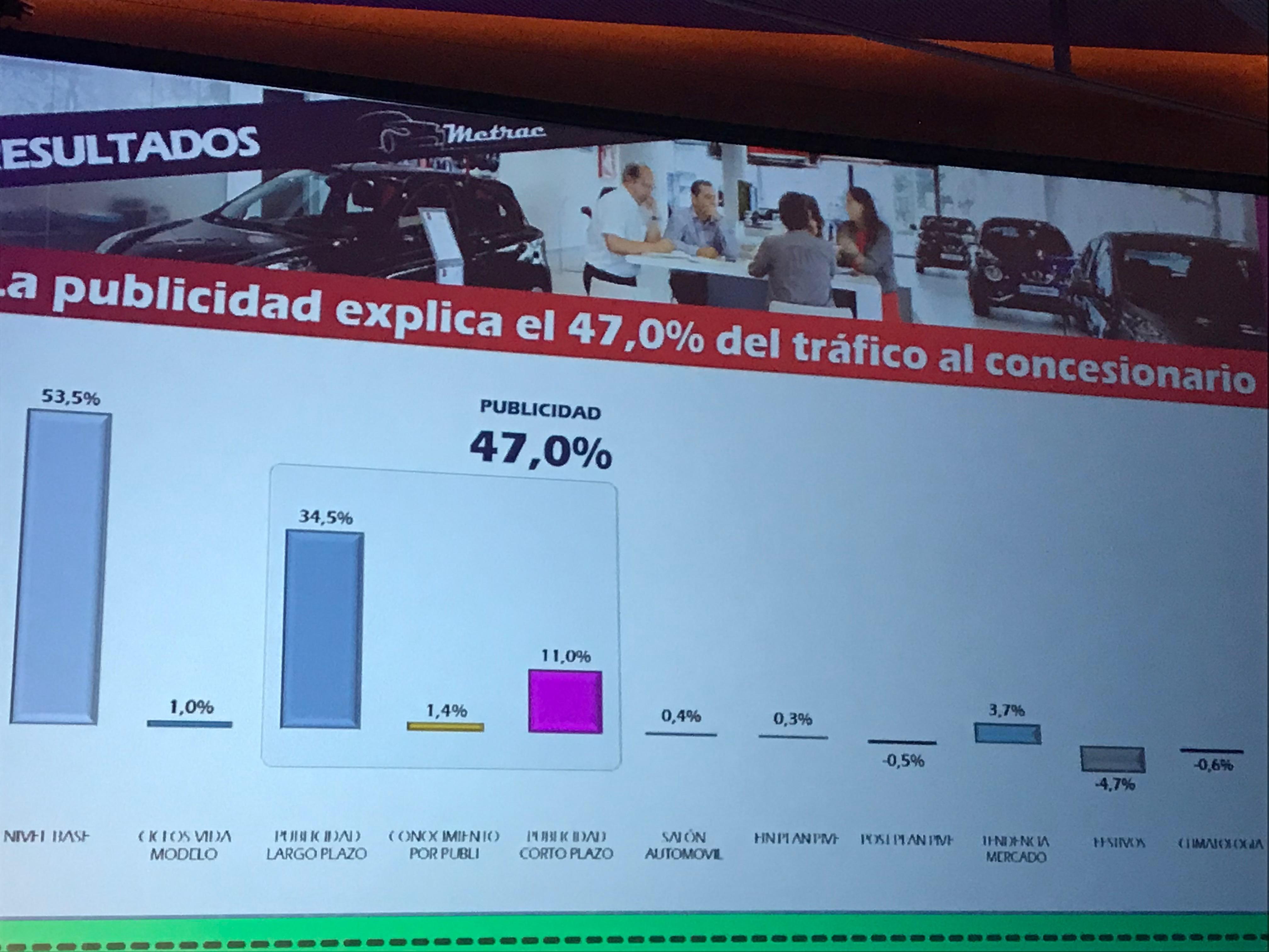 La televisión, el acelerador de la automoción: es responsable del 62% del ROI publicitario