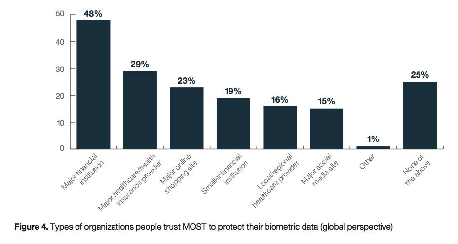 Solo el 15% de los usuarios confía en los métodos de seguridad de las redes sociales