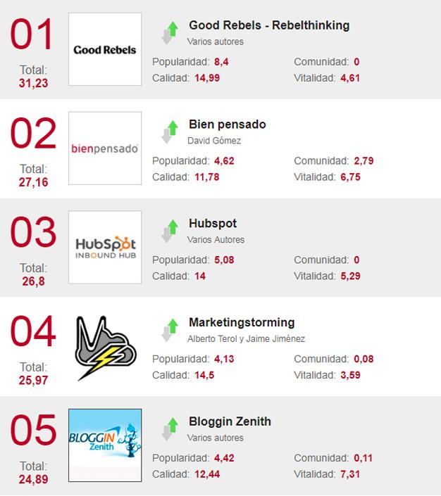 Los 40 blogs de marketing que harán que febrero parezca todavía más corto
