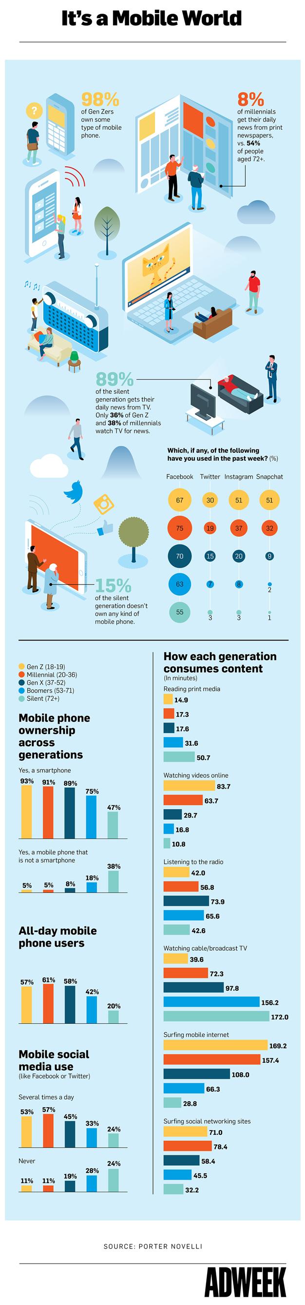 Los millennials y la Generación Z no son los únicos que no pueden vivir sin su smartphone