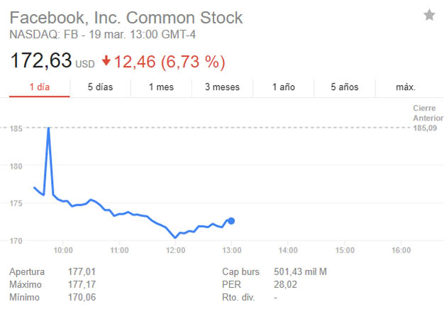Facebook cae un 7% en Bolsa de datos de los usuarios