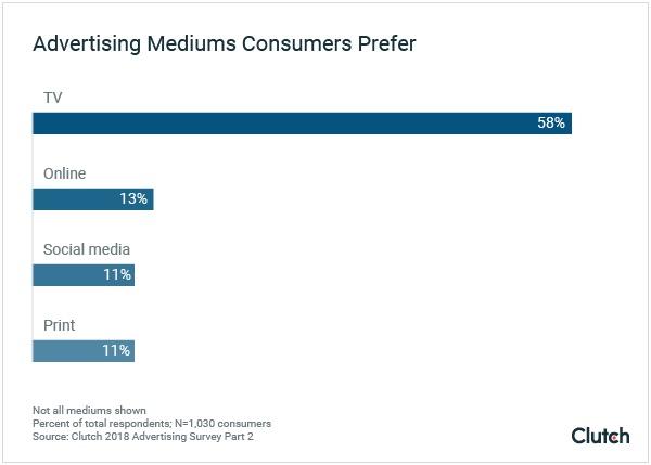 La TV, la reina publicitaria (destronada) que sigue reinando en el corazón del consumidor