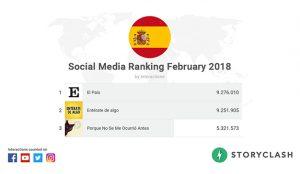 El ranking de los