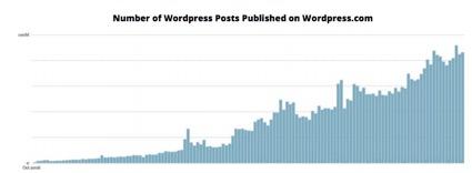 Evolución del número de posts en Wordpress.como en los últimos 10 años