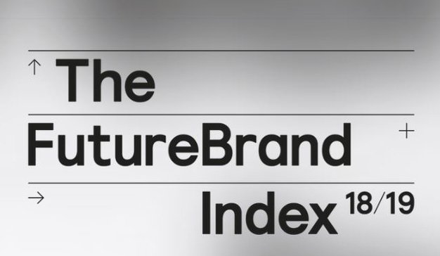 the future brand index