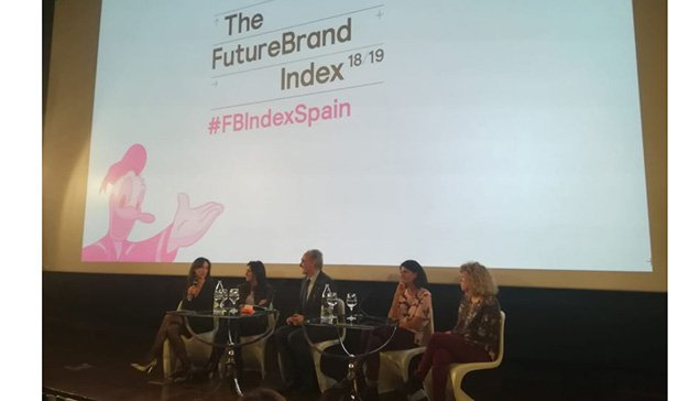 FutureBrand Index