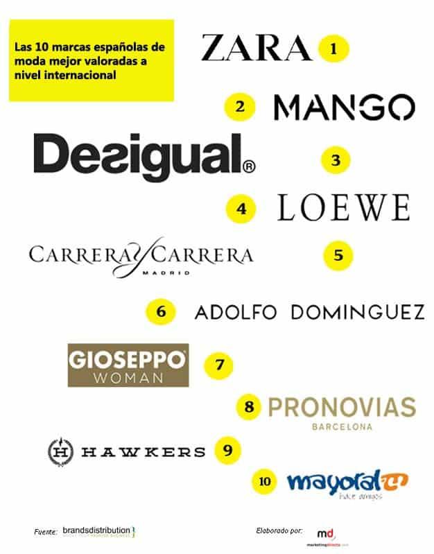 marcas_moda_españa