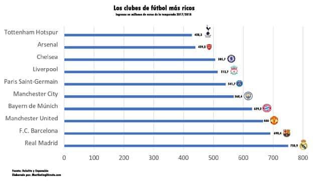 clubes_futbol_mas_ricos1