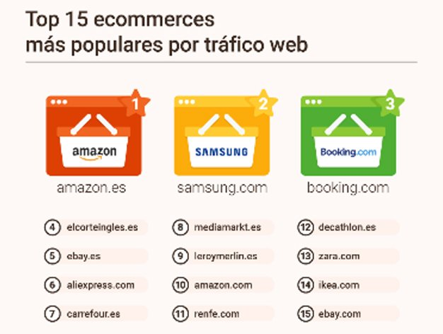top_ecommerces